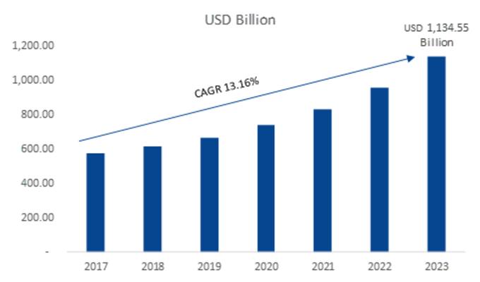Global-Online-Travel-Market-Size
