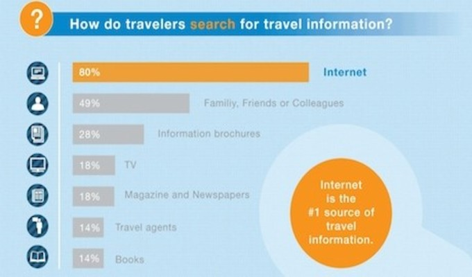 Online-Travel-Booking-Trends