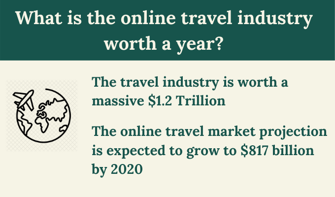 what-is-the-travel-industry-worth-a-year?