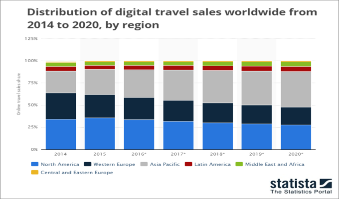 Online-travel-slaes-share-by-region
