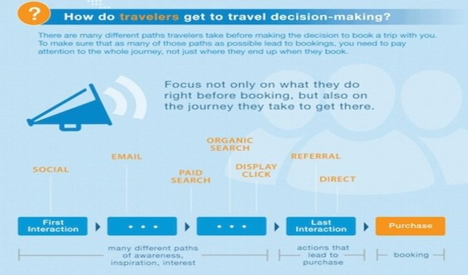How-Do-Travelers-Get-To-Travel-Decision-Making?