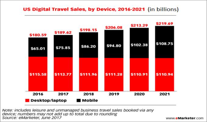 Digital-sales-by-device
