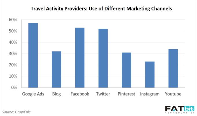 use-of-different-marketing-channels