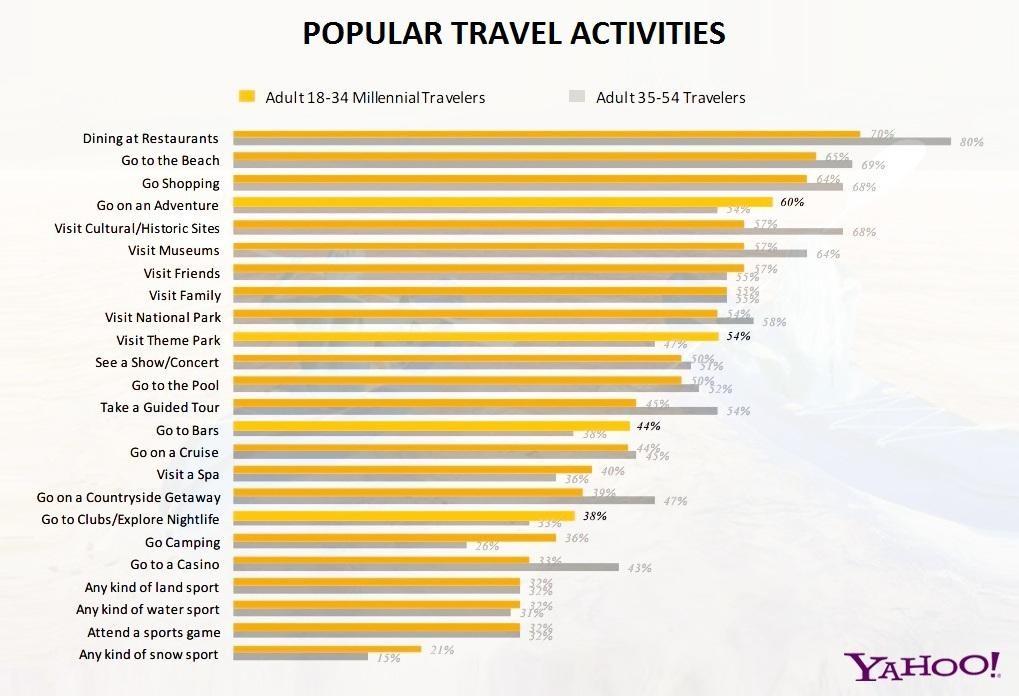 popular-travel-activities
