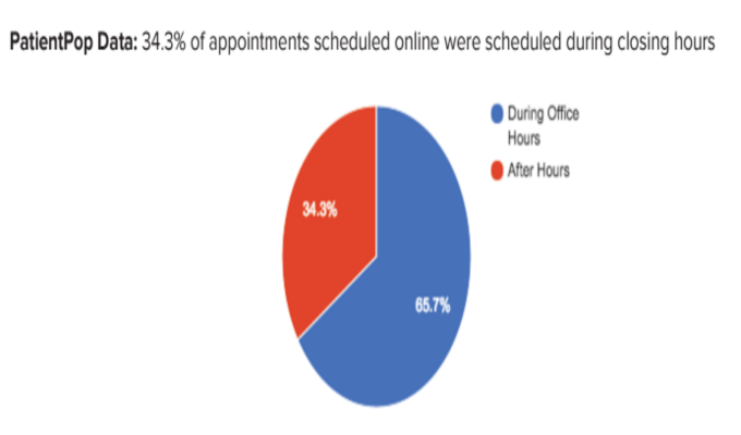 healthcare-practices-online-booking